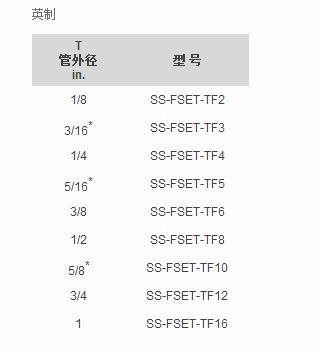 fset系列-卡套组件
